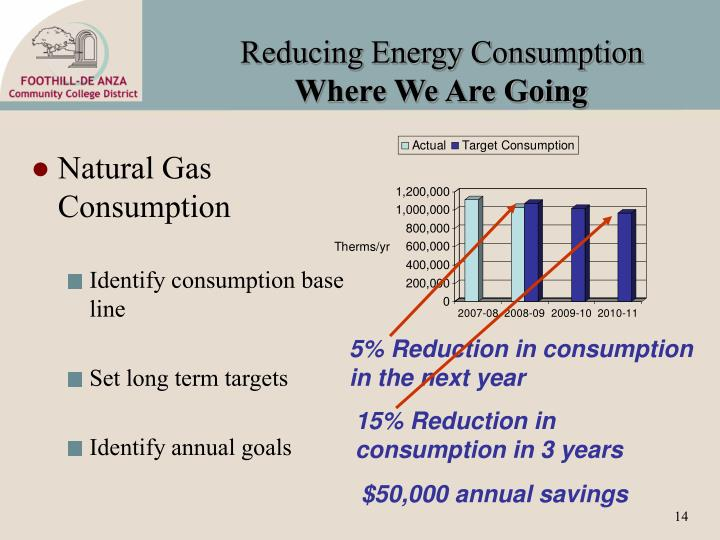 Reducing Energy Consumption