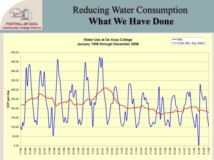 Reducing Water Consumption