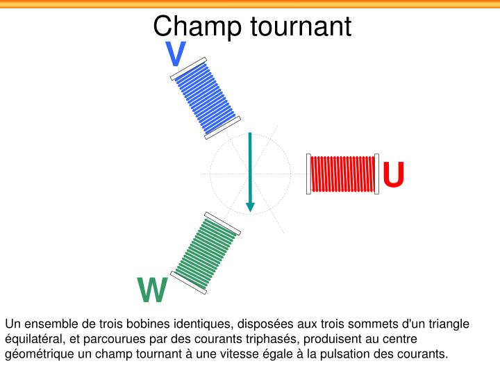 Champ tournant