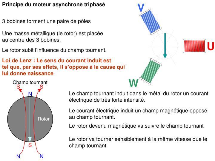 Principe du moteur asynchrone triphasé