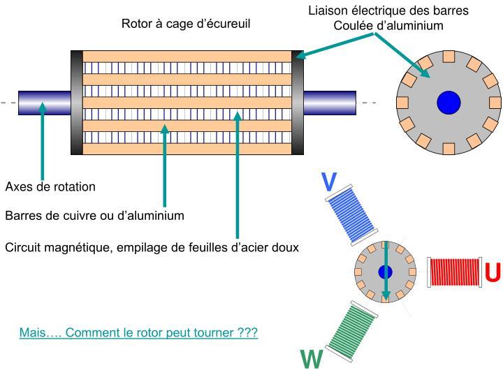 Liaison électrique des barres