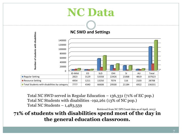 NC Data