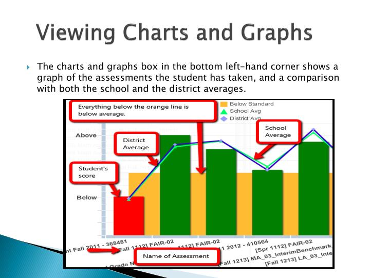 Viewing Charts and Graphs