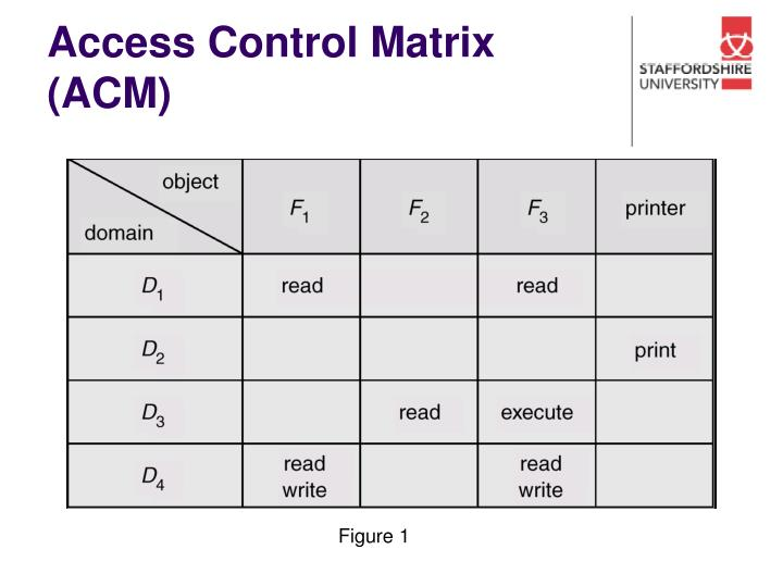 Access Control Matrix (ACM)