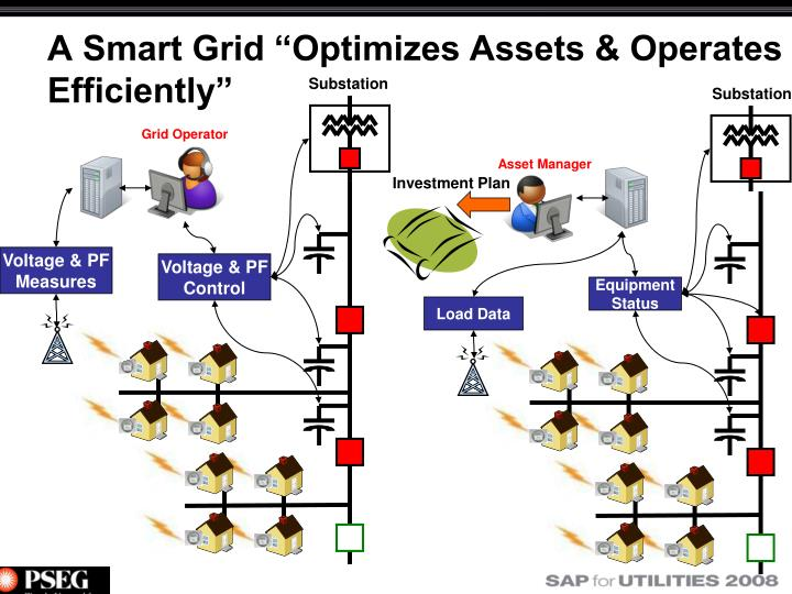 "A Smart Grid ""Optimizes Assets & Operates Efficiently"""