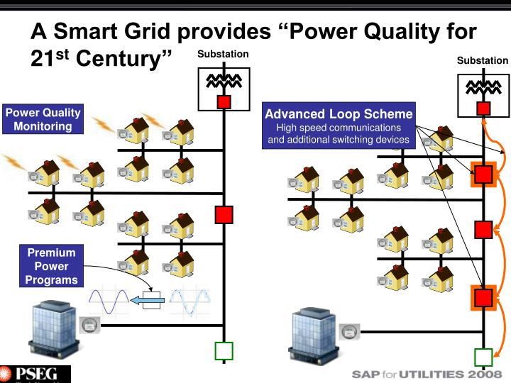 "A Smart Grid provides ""Power Quality for 21"