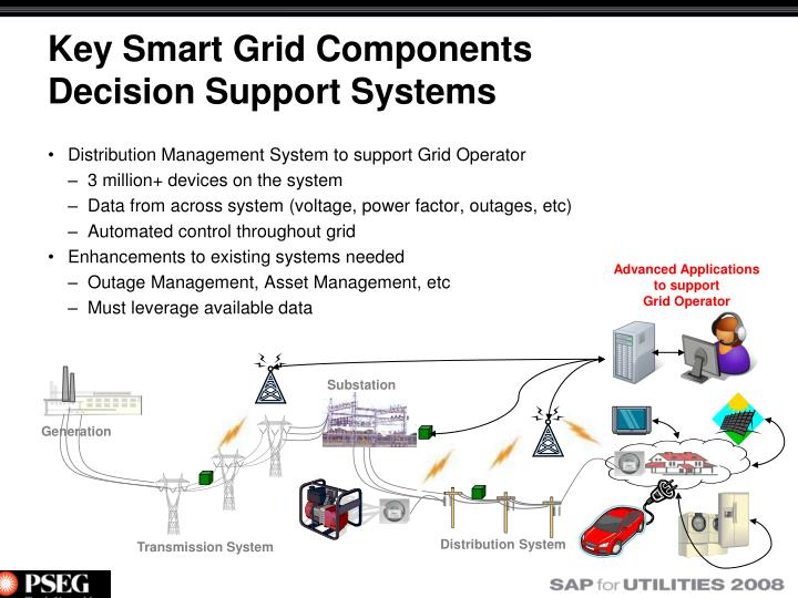 Key Smart Grid Components