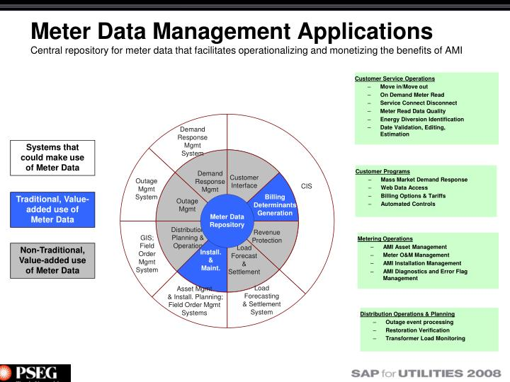 Meter Data Management Applications