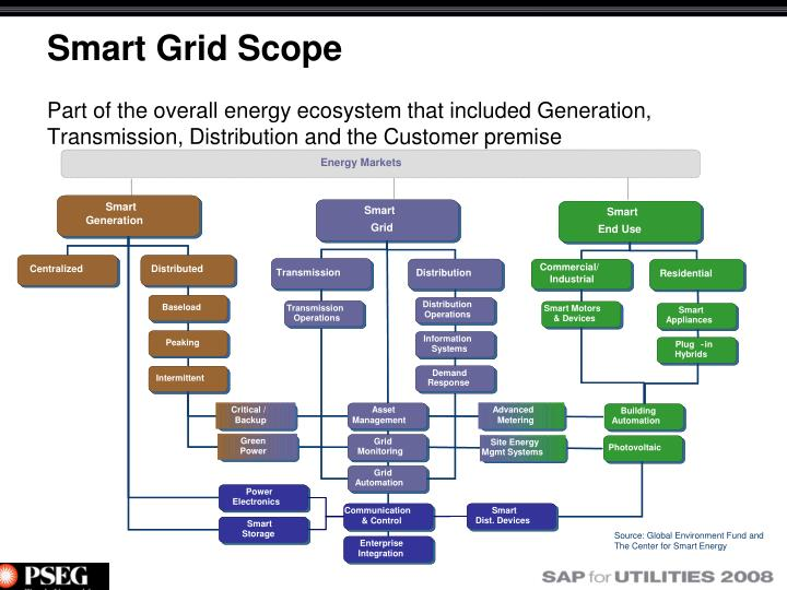 Part of the overall energy ecosystem that included Generation, Transmission, Distribution and the Customer premise