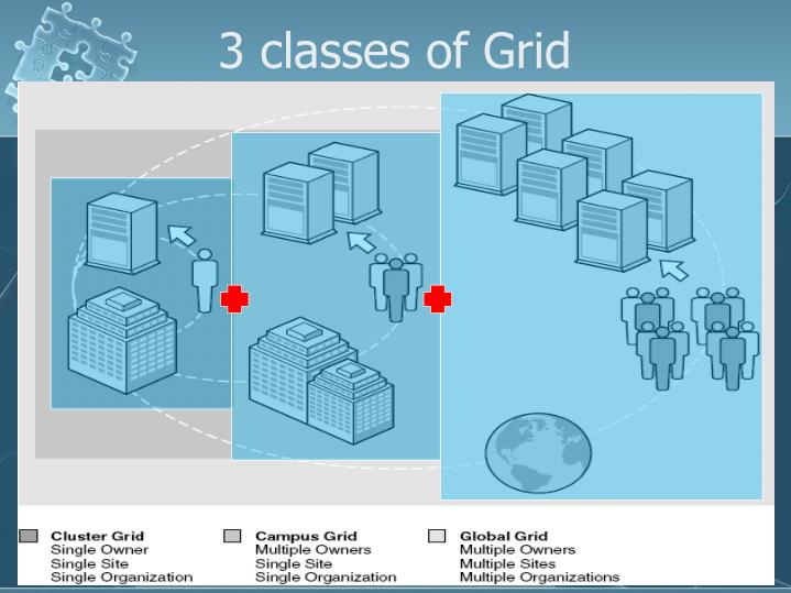 3 classes of Grid