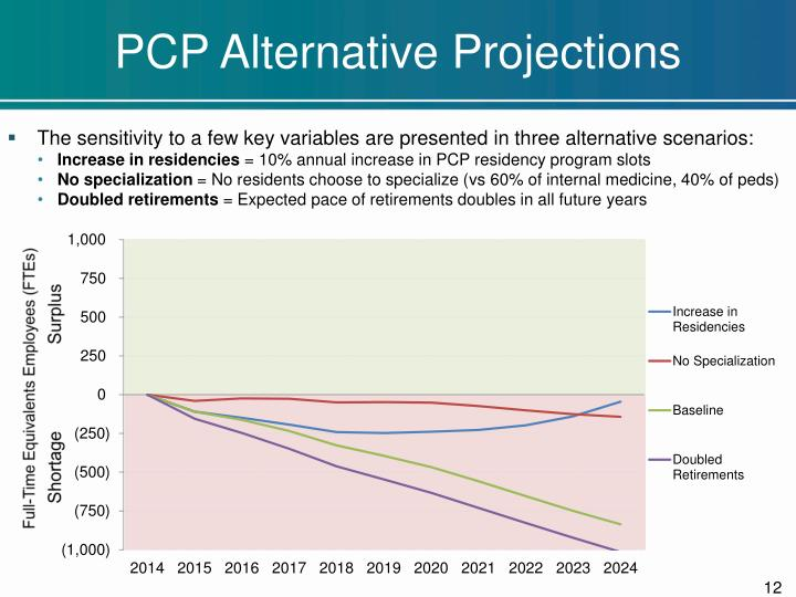 PCP Alternative Projections