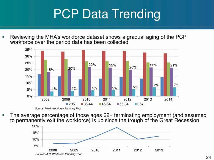 PCP Data Trending