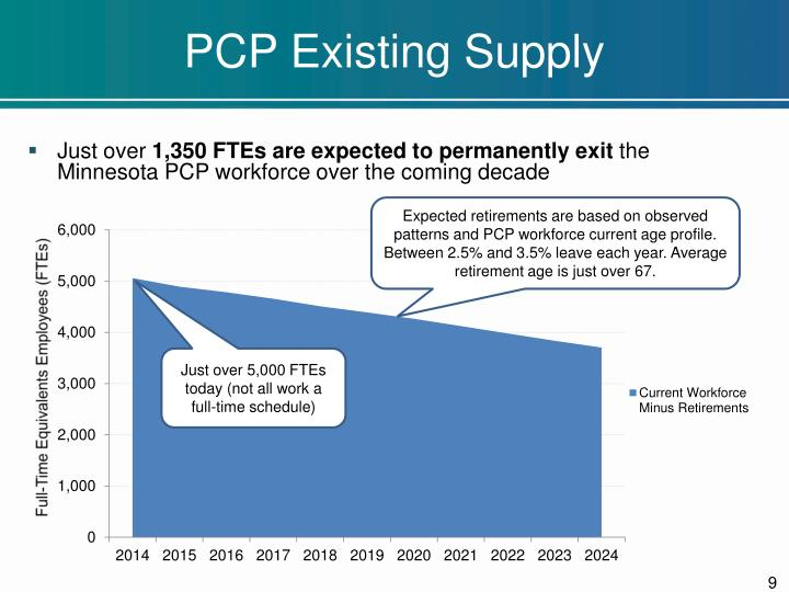 PCP Existing Supply