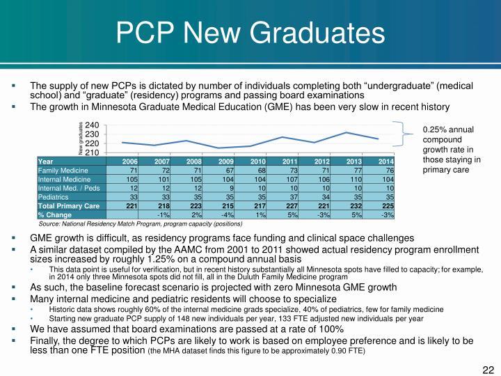 PCP New Graduates