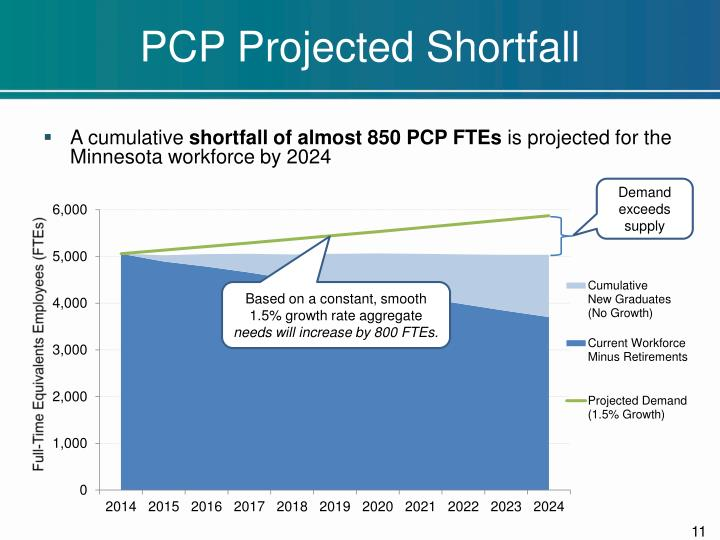 PCP Projected Shortfall
