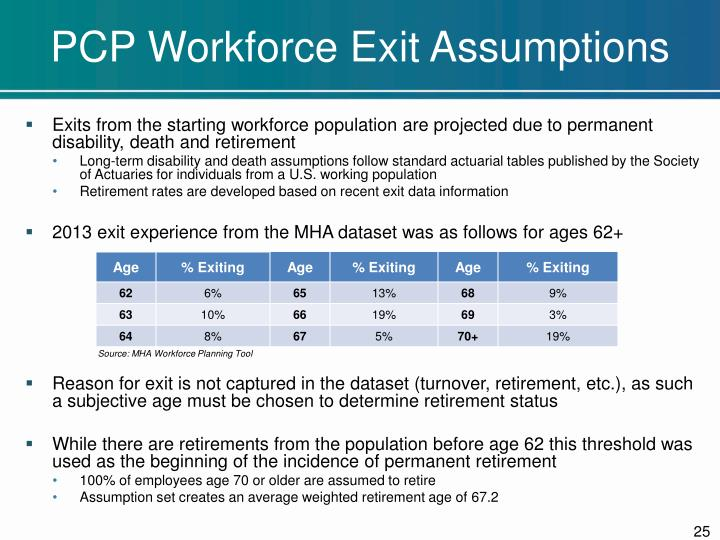 PCP Workforce Exit Assumptions