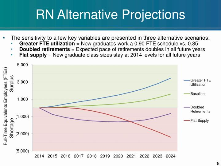 RN Alternative Projections