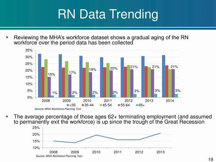 RN Data Trending