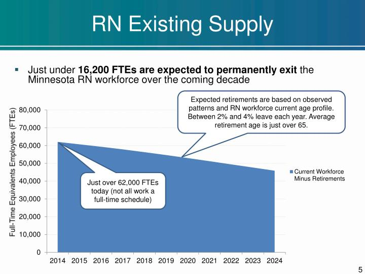 RN Existing Supply