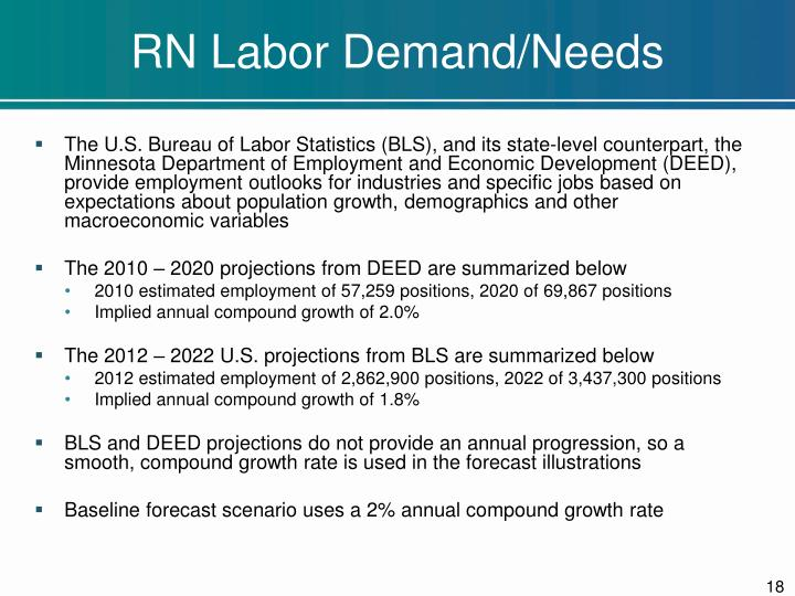 RN Labor Demand/Needs