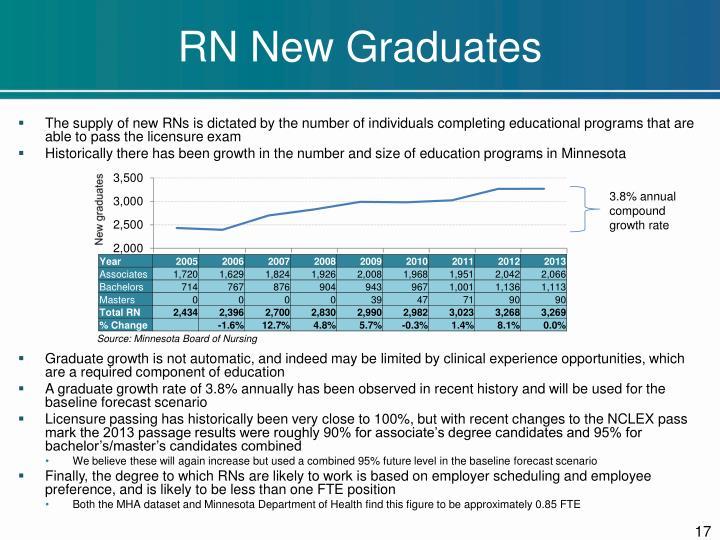RN New Graduates