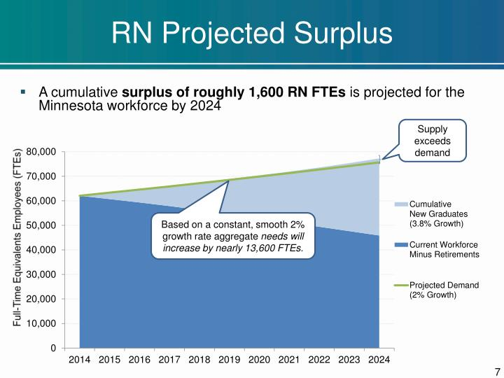 RN Projected Surplus