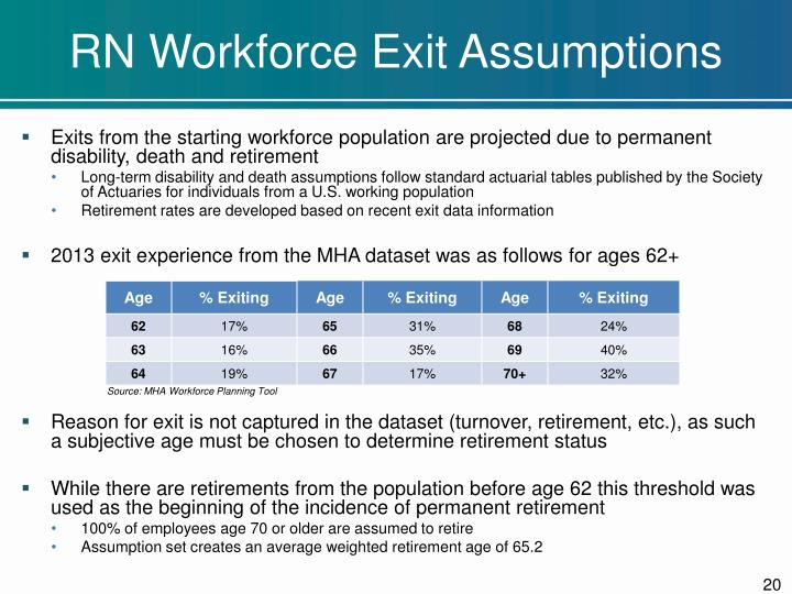 RN Workforce Exit Assumptions