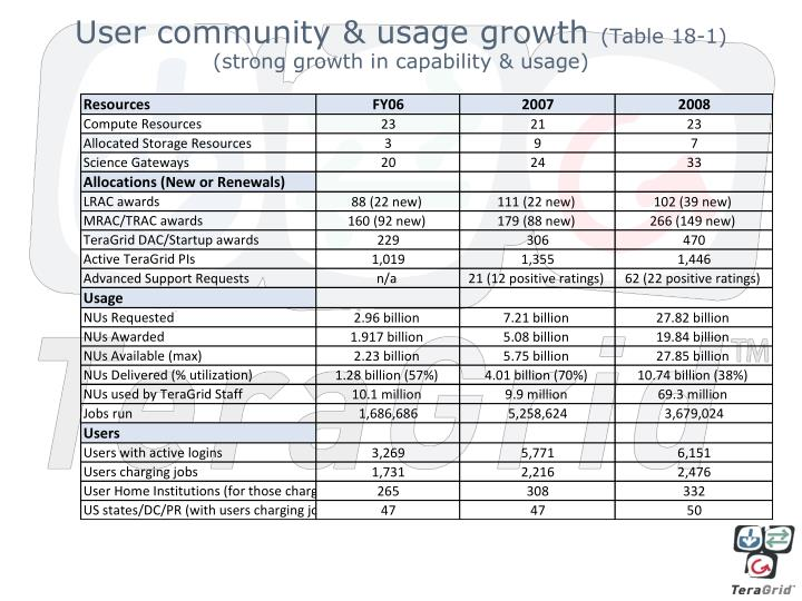 User community & usage growth