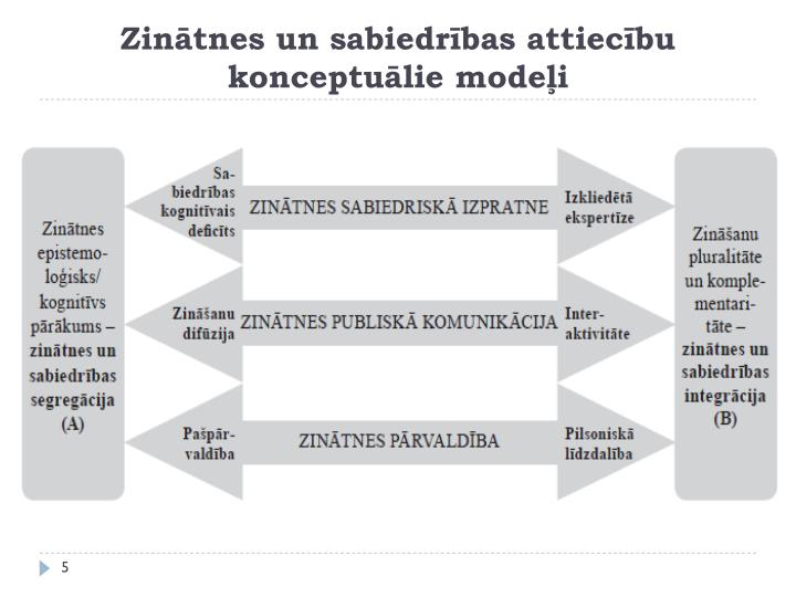 Zinātnes un sabiedrības attiecību konceptuālie modeļi