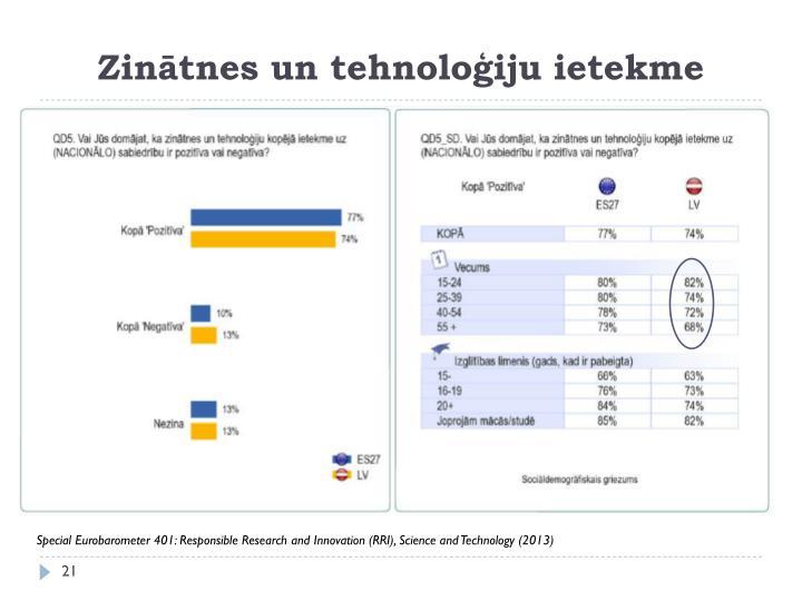 Zinātnes un tehnoloģiju ietekme