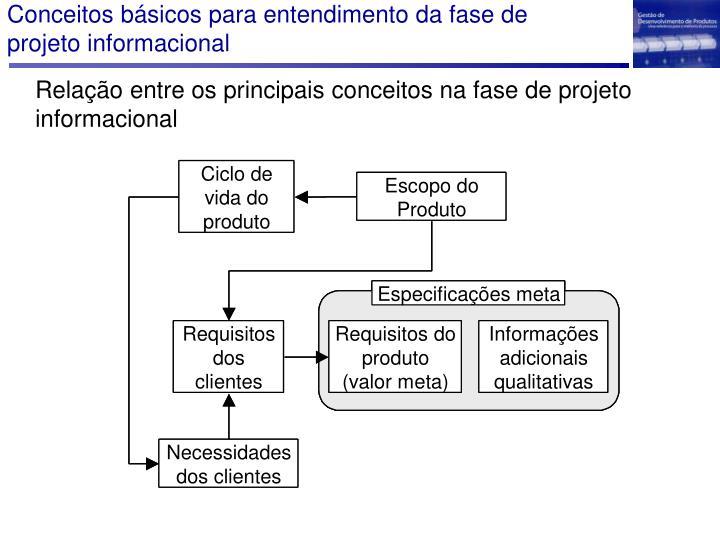 Conceitos básicos para entendimento da fase de projeto informacional