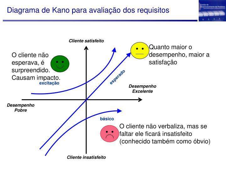 Diagrama de Kano para avaliação dos requisitos