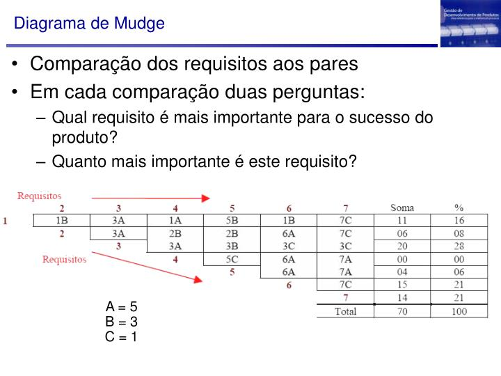 Diagrama de Mudge