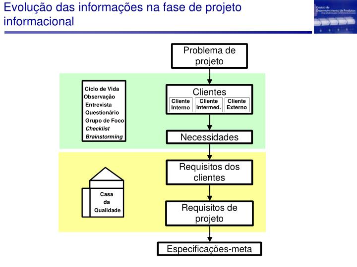 Evolução das informações na fase de projeto informacional