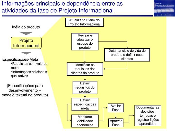 Informações principais e dependência entre as atividades da fase de Projeto Informacional