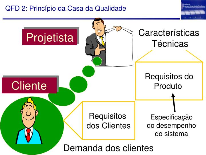 QFD 2: Princípio da Casa da Qualidade