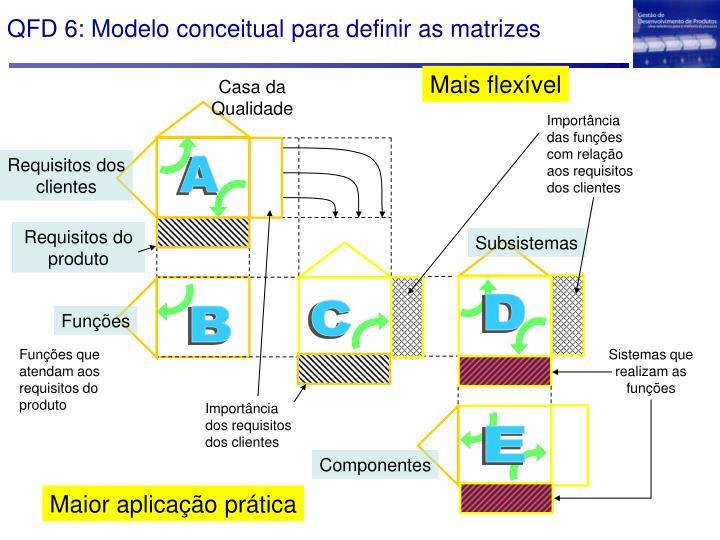 QFD 6: Modelo conceitual para definir as matrizes