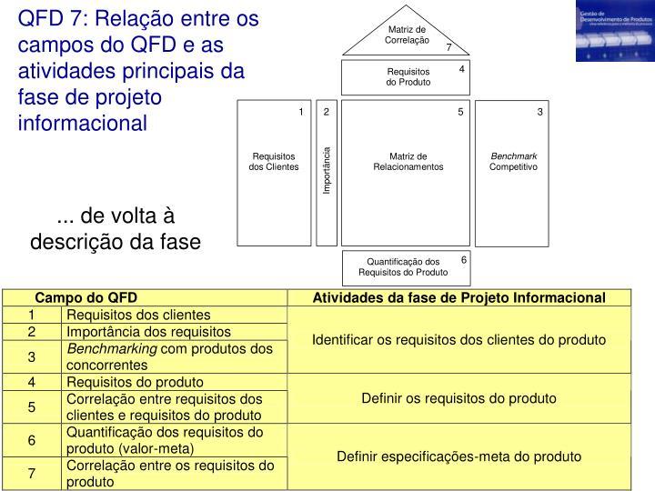 QFD 7: Relação entre os campos do QFD e as atividades principais da fase de projeto informacional