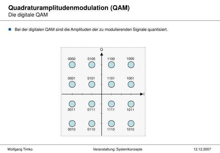Quadraturamplitudenmodulation (QAM)