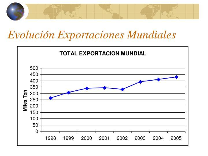 Evolución Exportaciones Mundiales
