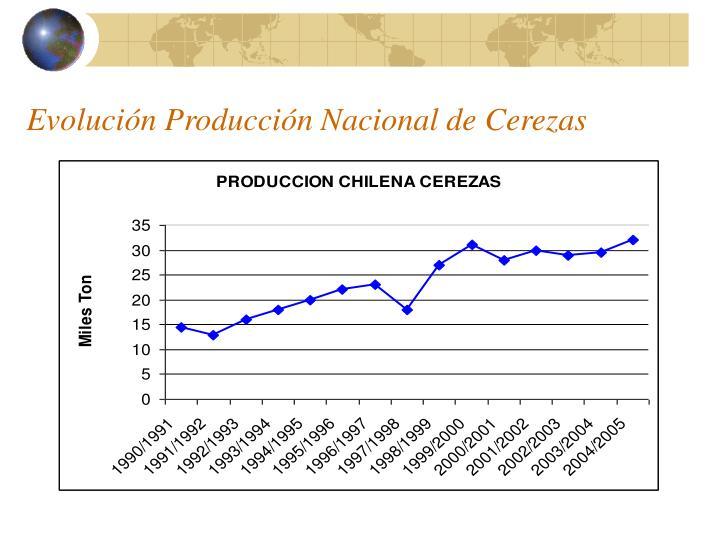 Evolución Producción Nacional de Cerezas