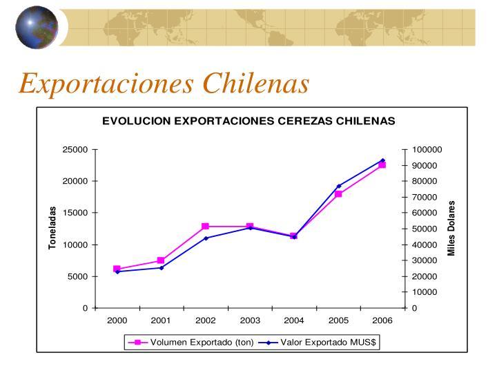 Exportaciones Chilenas