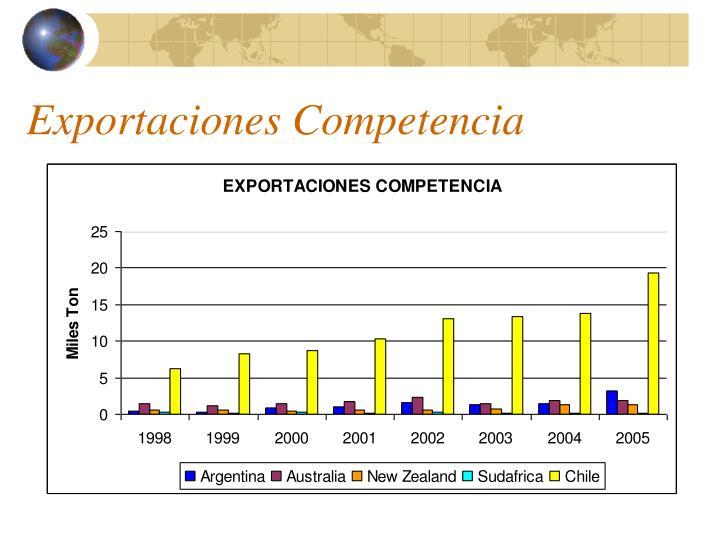 Exportaciones Competencia