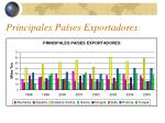 principales pa ses exportadores