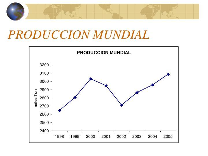 PRODUCCION MUNDIAL
