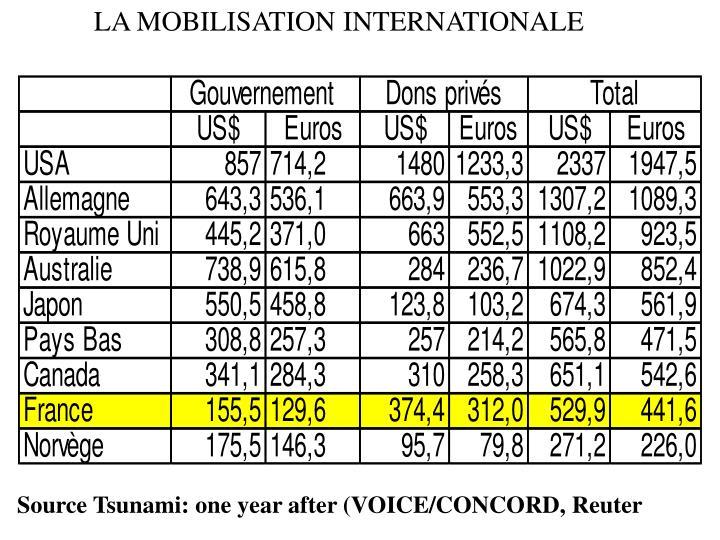 LA MOBILISATION INTERNATIONALE