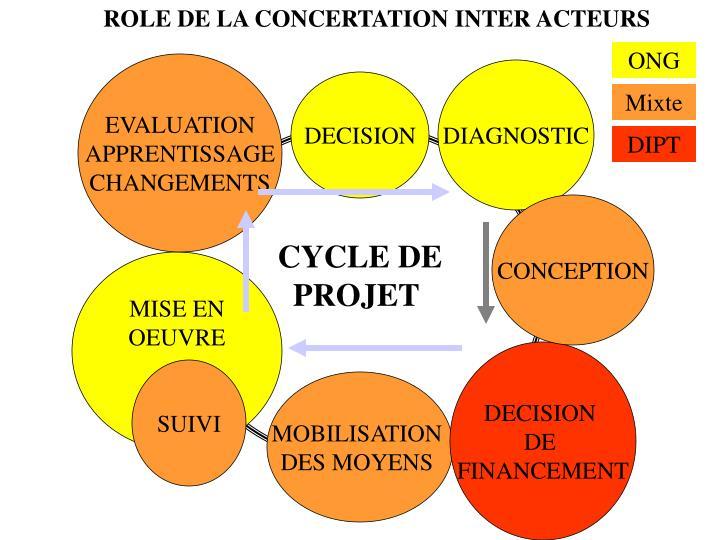 ROLE DE LA CONCERTATION INTER ACTEURS