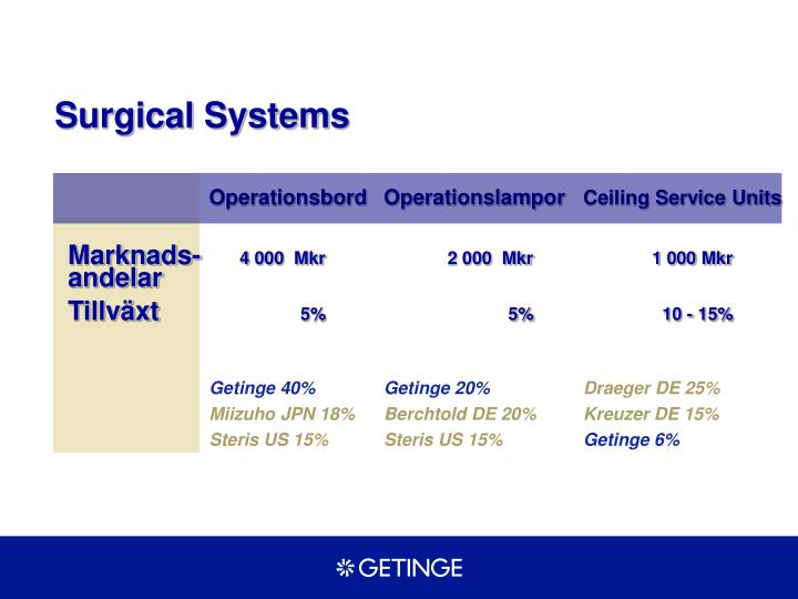 Surgical Systems