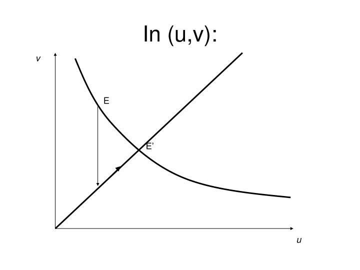 In (u,v):