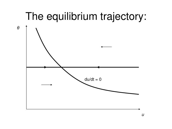The equilibrium trajectory: